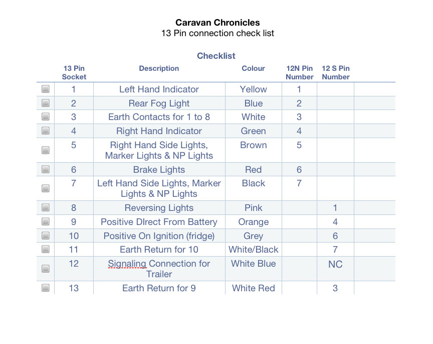 13 pin connection check list understanding caravan and tow car electrics caravan chronicles 13 amp socket wiring diagram at fashall.co
