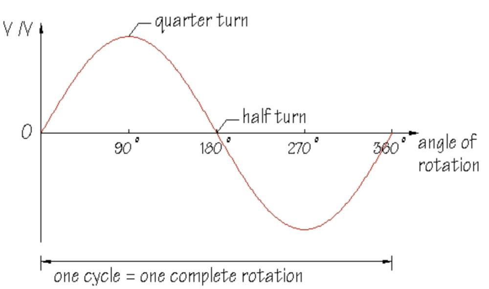 Understanding Generators (3/6)