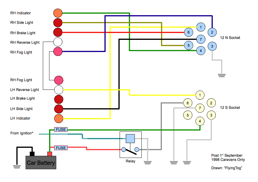 caravanchronicles wiring1 12n plug wiring diagram 7 pin trailer wiring diagram \u2022 wiring caravan towing socket wiring diagram at crackthecode.co