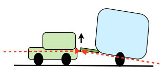 Understanding the dynamics of towing (3/6)