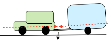 Understanding the dynamics of towing (4/6)