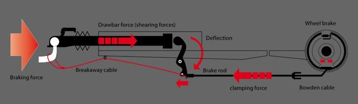 Understanding over-run brake systems