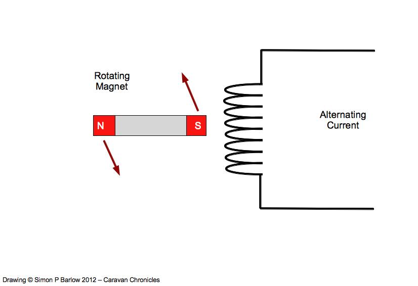 Understanding Inverters | Caravan Chronicles