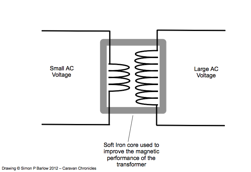 Understanding Inverters | Caravan Chronicles