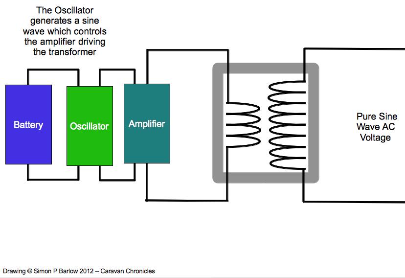Understanding Inverters (6/6)