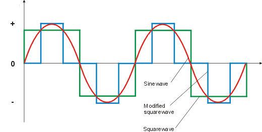 Understanding Inverters (5/6)