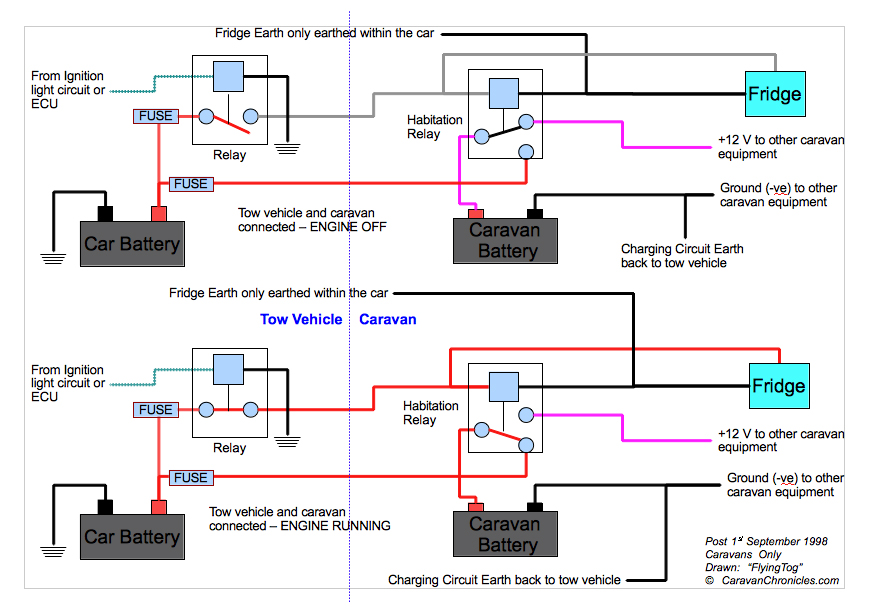 car caravan relays 02 understanding the leisure battery charging circuit caravan ford transit towbar wiring diagram at creativeand.co
