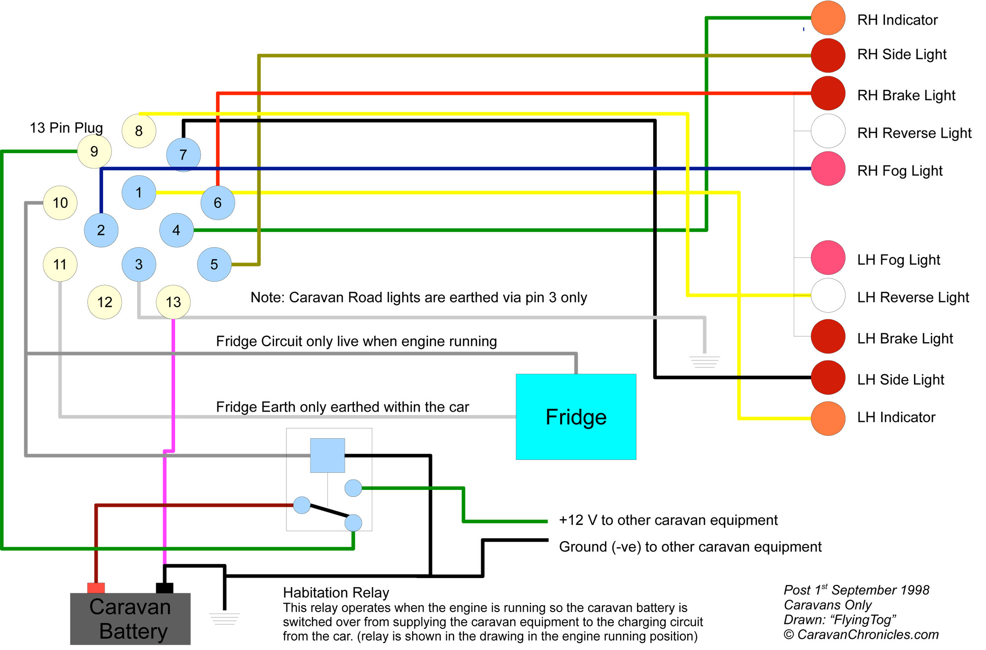 understanding caravan and tow car electrics caravan chronicles typical 13 pin connected caravan wiring showing habitation relay