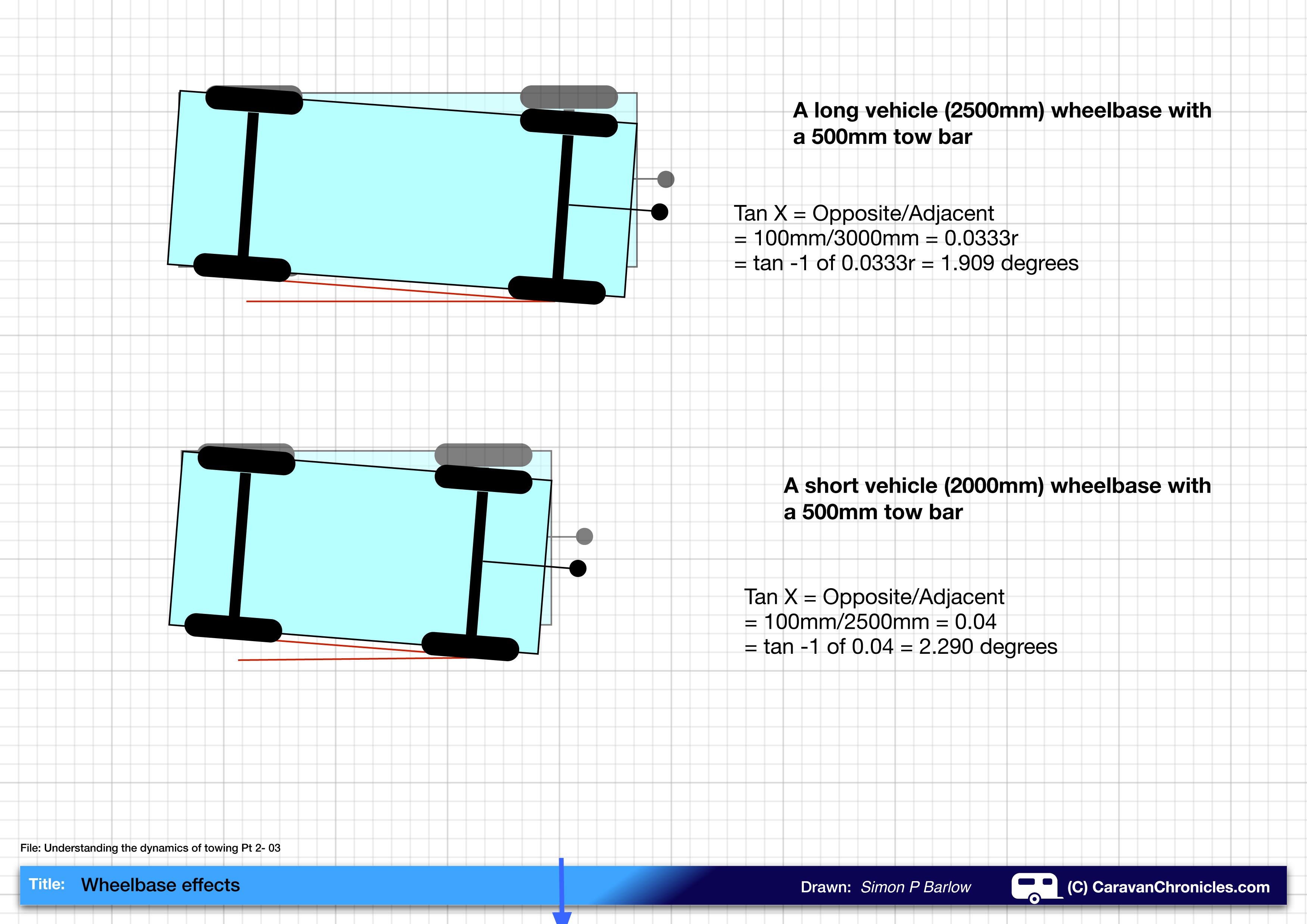 understanding the dynamics of towing \u2013 pt 2 caravan chroniclesclick on image to enlarge
