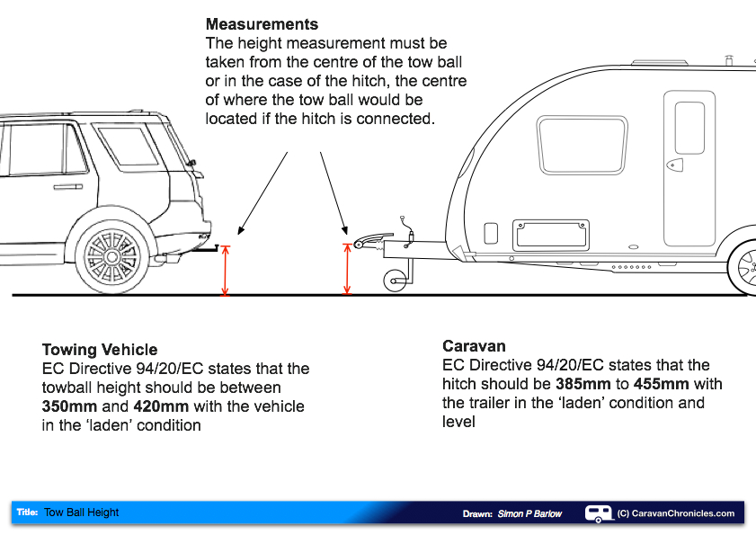 Understanding all about tow ball height caravan chronicles for Rv height