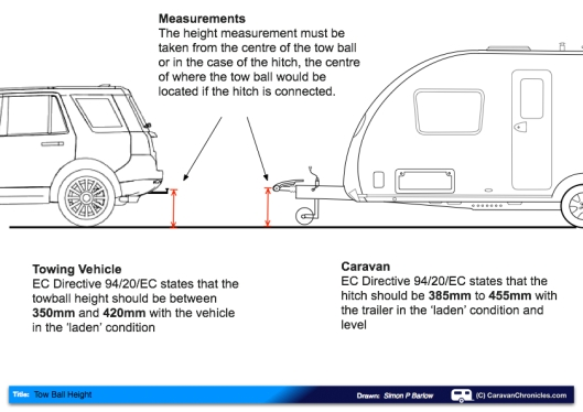 Understanding All About Tow Ball Height Caravan Chronicles