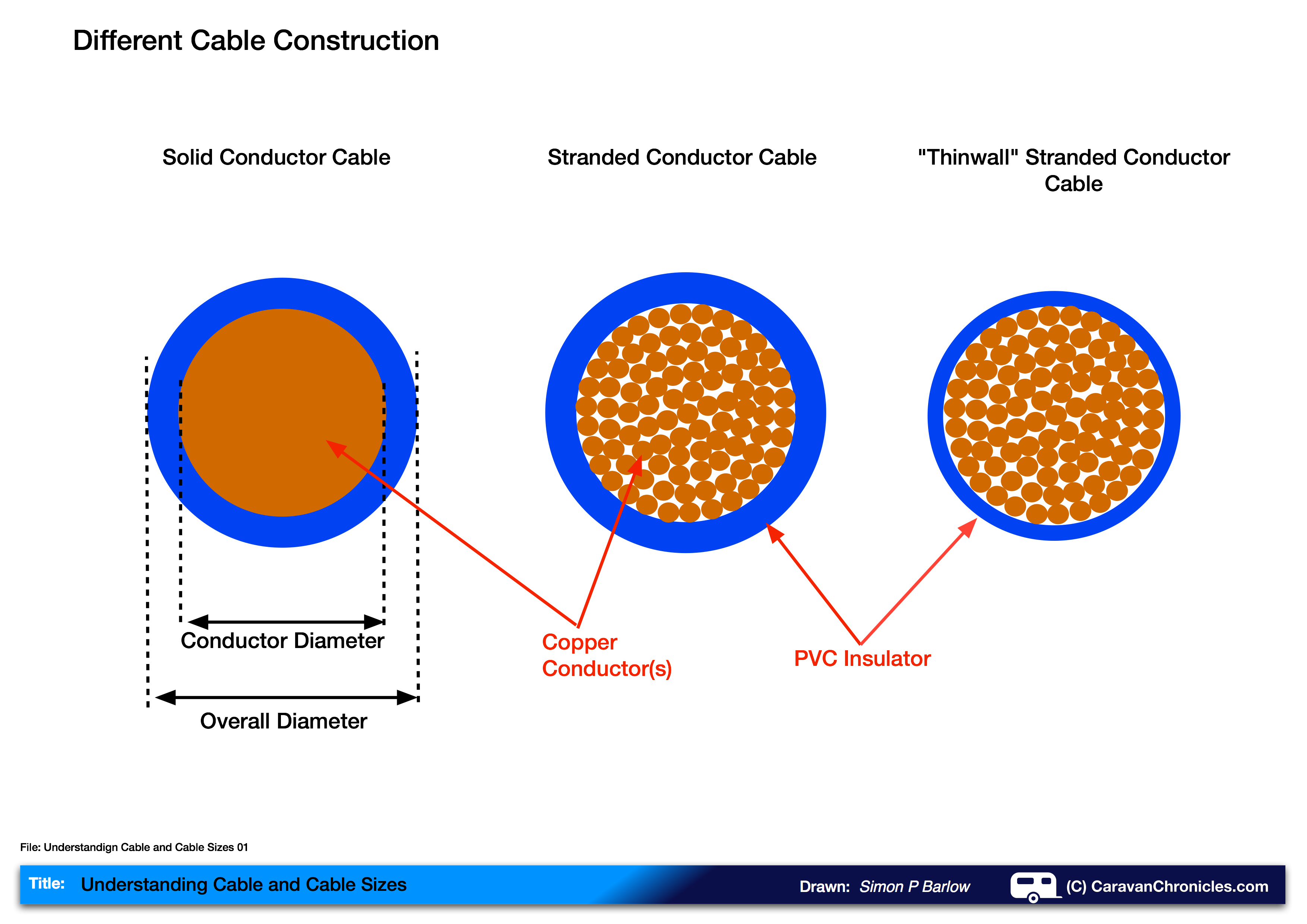 Understanding cable and cable sizes caravan chronicles understanding cable and cable sizes 01 greentooth