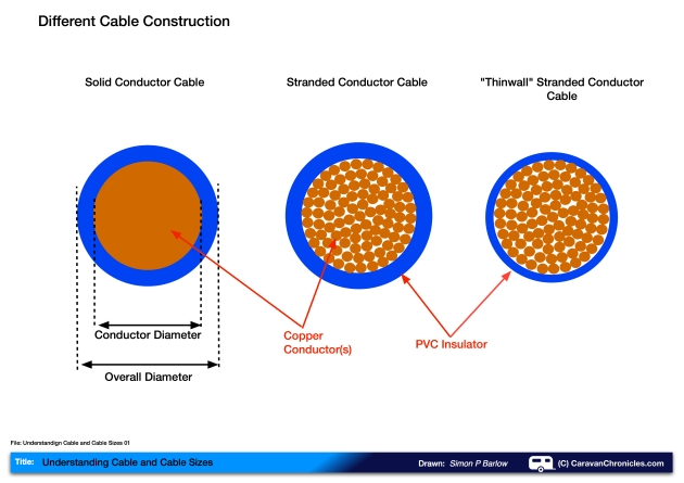 Understanding Cable and Cable Sizes 01